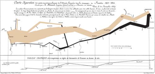 Charles Minard\'s graphic of Napoleon\'s March
