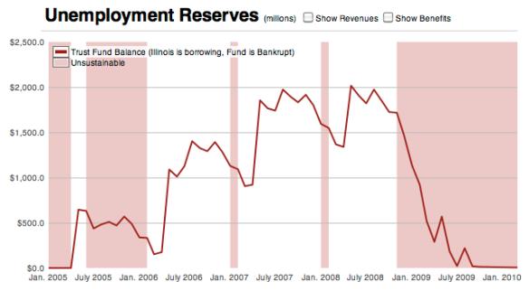 ProPublica's Unemployment Insurance Tracker